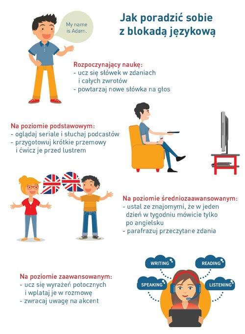 jak pokonać blokadę w mówieniu o angielsku